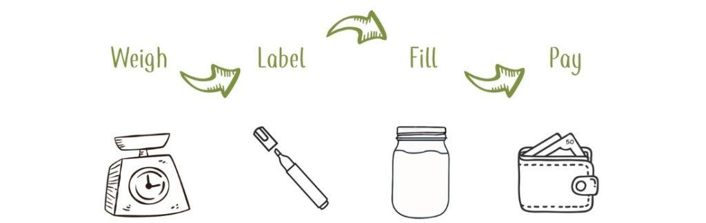 Weigh Fill Pay Logo